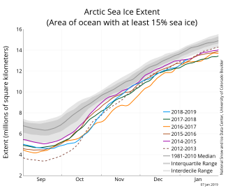 Figure 2a. The graph above shows Arctic sea ice extent as of January 7, 2018, along with daily ice extent data for four previous years and the record low year. 2018 to 2019 is shown in blue, 2017 to 2018 in green, 2016 to 2017 in orange, 2015 to 2016 in brown, 2014 to 2015 in purple, and 2012 to 2013 in dotted brown. The 1981 to 2010 median is in dark gray. The gray areas around the median line show the interquartile and interdecile ranges of the data. Sea Ice Index data.||Credit: National Snow and Ice Data Center|High-resolution image