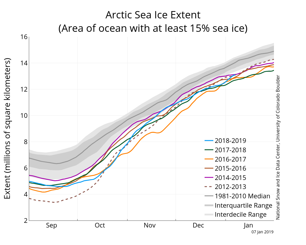 Arctic Sea Ice News And Analysis Data Updated Daily With Points 8 See Diagram Below Cable Entry 6 Figure 2a The Graph Above Shows Extent As Of January 7