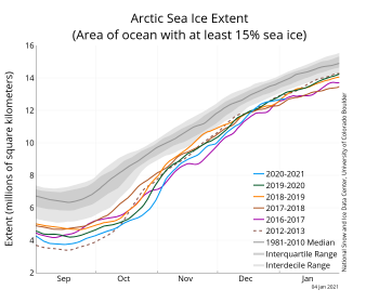Figure 2a. The graph above shows Arctic sea ice extent as of January 4, 2020, along with daily ice extent data for five previous years and the record low year. 2019 to 2020 is shown in blue, 2018 to 2017 in green, 2017 to 2018 in orange, 2016 to 2017 in brown, 2015 to 2016 in magenta, and 2011 to 2012 in dashed brown. The 1981 to 2010 median is in dark gray. The gray areas around the median line show the interquartile and interdecile ranges of the data. Sea Ice Index data.||Credit: National Snow and Ice Data Center|High-resolution image
