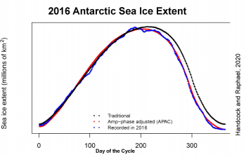 Figure 4b. This figure shows the impact of the sudden decline of Antarctic sea ice extent in August 2016 on the ice extent for the rest of the year. This was due to a phase shift of the decline pattern. ||Credit: Handcock and Raphael, 2020 | High-resolution image