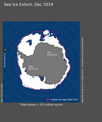 Figure 5. Antarctic sea ice extent for December 2019 was 9.30 million square kilometers (3.59 million square miles). The orange line shows the 1981 to 2010 average extent for that month. Sea Ice Index data. About the data  Credit: National Snow and Ice Data Center High-resolution image