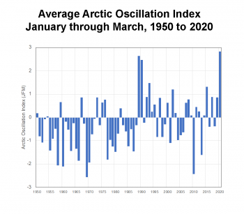 Figure 5b. This figure shows the average January, February, March Arctic Oscillation (AO) Index for 1950 to 2020. ||Credit: NSIDC courtesy, with data from the NOAA NCEP Climate Prediction Center. |High-resolution image