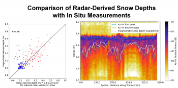 Figure 6. The left side of this figure shows the agreement between snow depth derived from the Ku-Ka radar sensor (x-axis) and in situ measurements (y-axis) by a magnaprobe snow depth instrument across two transects (red and blue dots). The radar measurements have a correlation with the in situ measurements of 0.66, demonstrating the utility of the radar for estimating snow depth. The right side shows the data along a transect across the snow and ice with the radar and the magnaprobe. The colors in the plot correspond to the strength of radar signal and the lines demarcate snow/air and snow/ice boundaries. For further details on the analysis and the figures, see Stroeve et al. (2020). ||Credit: Julienne Stroeve, National Snow and Ice Data Center|High-resolution image