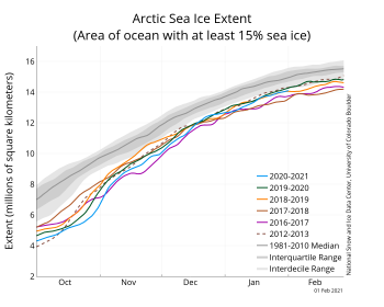 Arctic sea ice extent compared to other years
