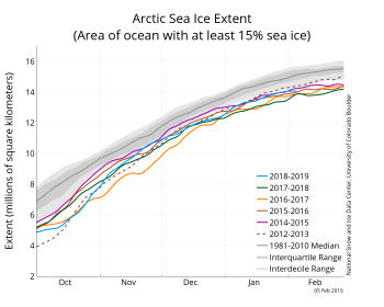 Figure 2. The graph above shows Arctic sea ice extent as of February 5, 2019, along with daily ice extent data for four previous years and the record low year. 2017 to 2018 is shown in blue, 2016 to 2017 in green, 2015 to 2016 in orange, 2014 to 2015 in brown, 2013 to 2014 in purple, and 2011 to 2012 in dotted brown. The 1981 to 2010 median is in dark gray. The gray areas around the median line show the interquartile and interdecile ranges of the data. Sea Ice Index data.||Credit: National Snow and Ice Data Center|High-resolution image