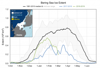 This graph shows the sharp decline in sea ice extent in the Bering Sea starting at the end of January and continuing as of this post. The comparison map in the top left shows the difference is sea ice extent