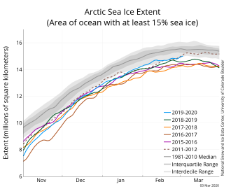 Figure 2a. The graph above shows Arctic sea ice extent as of March 2, 2020, along with daily ice extent data for four previous years and the record low year. 2019 to 2020 is shown in blue, 2018 to 2019 in green, 2017 to 2018 in orange, 2016 to 2017 in brown, 2015 to 2016 in purple, and 2011 to 2012 in dotted brown. The 1981 to 2010 median is in dark gray. The gray areas around the median line show the interquartile and interdecile ranges of the data. Sea Ice Index data.||Credit: National Snow and Ice Data Center|High-resolution image