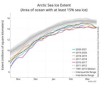 Figure2a. The graph above shows Arctic sea ice extent as of March 8, 2021, along with daily ice extent data for four previous years and the record low year. 2021 is shown in blue, 2020 in green, 2019 in orange, 2018 in brown, 2015 in magenta, and 2012 in dashed brown. The 1981 to 2010 median is in dark gray. The gray areas around the median line show the interquartile and interdecile ranges of the data. Sea Ice Index data.||Credit: National Snow and Ice Data Center|High-resolution image
