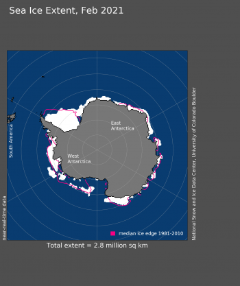 Figure 4. Antarctic sea ice extent for February 2021 was 2.83 million square kilometers (1.09 million square miles). The magenta line shows the 1981 to 2010 average extent for that month. Sea Ice Index data. About the data||Credit: National Snow and Ice Data Center|High-resolution image