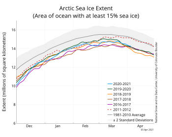 Figure 2. The graph above shows Arctic sea ice extent as of XXXXX XX, 20XX, along with daily ice extent data for four previous years and the record low year. 2020 to 2021 is shown in blue, 2019 to 2020 in green, 2018 to 2019 in orange, 2017 to 2018 in brown, 2016 to 2017 in magenta, and 2012 to 2013 in dashed brown. The 1981 to 2010 median is in dark gray. The gray areas around the median line show the interquartile and interdecile ranges of the data. Sea Ice Index data.||Credit: National Snow and Ice Data Center|High-resolution image