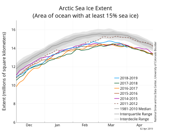Figure 2a. The graph above shows Arctic sea ice extent as of April 2, 2019, along with daily ice extent data for four previous years and the record low year. 2018 to 2019 is shown in blue, 2017 to 2018 in green, 2016 to 2017 in orange, 2015 to 2016 in brown, 2014 to 2015 in purple, and 2011 to 2012 in dotted brown. The 1981 to 2010 median is in dark gray. The gray areas around the median line show the interquartile and interdecile ranges of the data. Sea Ice Index data.||Credit: National Snow and Ice Data Center|High-resolution image