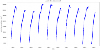 Figure 4a. This graph shows sea ice volume from European Space Agency (ESA) CryoSat-2 thickness for February 22, 2020. Ice volume is tracked between mid-October and mid-May. Ice volume is estimated from the NASA CryoSat-2 Sea Ice Elevation, Freeboard, and Thickness, Version 1 product (Kurtz and Harbeck, 2017). ||Credit: B. Raup, NSIDC | High-resolution image
