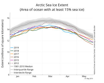 Figure 2. The graph above shows Arctic sea ice extent as of May 1, 2019, along with daily ice extent data for four previous years and 2012. 2019 is shown in blue, 2018 in green, 2017 in orange, 2016 in brown, 2015 in purple, and 2012 in dotted brown. The 1981 to 2010 median is in dark gray. The gray areas around the median line show the interquartile and interdecile ranges of the data. Sea Ice Index data.||Credit: National Snow and Ice Data Center|High-resolution image