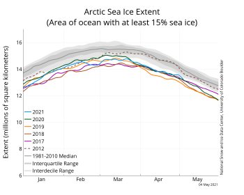 Figure 2a. The graph above shows Arctic sea ice extent as of May 4, 2021, along with daily ice extent data for four previous years and 2012, the record low year. 2021 is shown in blue, 2020 in green, 2019 in orange, 2018 in brown, 2017 in magenta, and 2012 in dashed brown. The 1981 to 2010 median is in dark gray. The gray areas around the median line show the interquartile and interdecile ranges of the data. Sea Ice Index data.||Credit: National Snow and Ice Data Center|High-resolution image