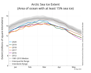 Figure 2a. The graph above shows Arctic sea ice extent as of April 30,2020, along with daily ice extent data for four previous years and the record low year. 2020 is shown in blue, 2019 in green, 2018 in orange, 2017 in brown, 2016 in purple, and 2012 in dashed red. The 1981 to 2010 median is in dark gray. The gray areas around the median line show the interquartile and interdecile ranges of the data. Sea Ice Index data.||Credit: National Snow and Ice Data Center|High-resolution image