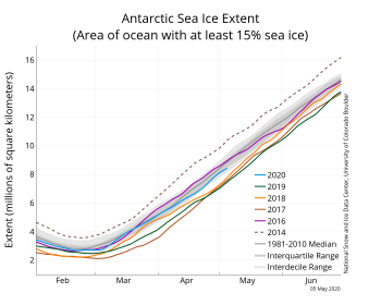 Figure 2a. The graph above shows Antarctic sea ice extent as of May 5, 2020, along with daily ice extent data for four previous years and the record high year. 2020 is shown in blue, 2019 in green, 2018 in orange, 2017 in brown, 2016 in purple, and 2014 in dashed brown. The 1981 to 2010 median is in dark gray. The gray areas around the median line show the interquartile and interdecile ranges of the data. Sea Ice Index data.||Credit: National Snow and Ice Data Center|High-resolution image
