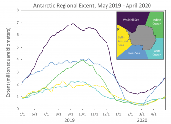 "Figure 8b. This figure shows Antarctic regional extent over the last 12 monthsAntarctic regional extent over the last 12 months—May 1, 2019, through April 30, 2020. Regions are noted in the map inset (""Bell.-Amund. Seas"" refers to the Bellingshausen and Amundsen Seas). 