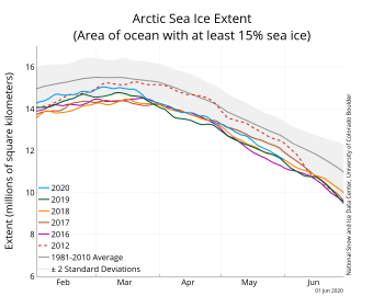 Arctic Sea Ice extent for 2020 and five other years