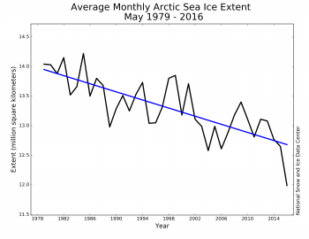 Figure 3. Monthly May Arctic sea ice extent for 1979 to 2016 shows a decline of 2.6% per decade.||Credit: National Snow and Ice Data Center| High-resolution image