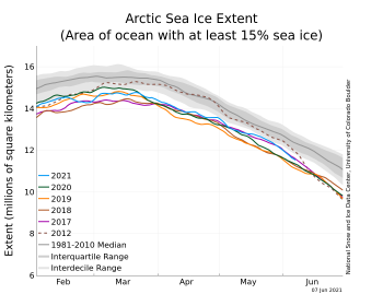 Figure 2a. The graph above shows Arctic sea ice extent as of June 1, 2021, along with daily ice extent data for four previous years and the record low year. 2021 is shown in blue, 2020 in green, 2019 in orange, 2018 in brown, 2015 in magenta, and 2012 in dashed brown. The 1981 to 2010 median is in dark gray. The gray areas around the median line show the interquartile and interdecile ranges of the data. Sea Ice Index data.||Credit: National Snow and Ice Data Center|High-resolution image