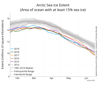 Figure 2a. The graph above shows Arctic sea ice extent as of June 3, 2019, along with daily ice extent data for four previous years and the record low year. 2019 is shown in blue, 2018 in green, 2017 in orange, 2016 in brown, 2015 in purple, and 2012 in dotted brown. The 1981 to 2010 median is in dark gray. The gray areas around the median line show the interquartile and interdecile ranges of the data. Sea Ice Index data.||Credit: National Snow and Ice Data Center|High-resolution image