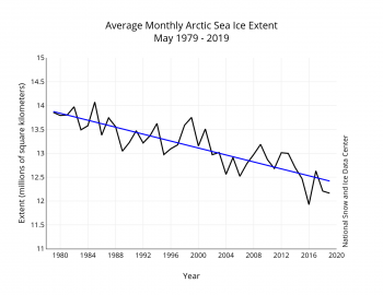 Figure 3. Monthly May ice extent for 1979 to 2019 shows a decline of X.X percent per decade.||Credit: National Snow and Ice Data Center| High-resolution image