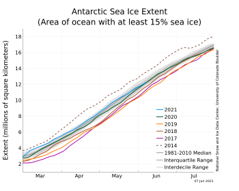 Figure 5a. The graph above shows Antarctic sea ice extent as of June 1, 2021, along with daily ice extent data for four previous years and the record low year. 2021 is shown in blue, 2020 in green, 2019 in orange, 2018 in brown, 2015 in magenta, and 2014 in dashed brown. The 1981 to 2010 median is in dark gray. The gray areas around the median line show the interquartile and interdecile ranges of the data. Sea Ice Index data.||Credit: National Snow and Ice Data Center|High-resolution image