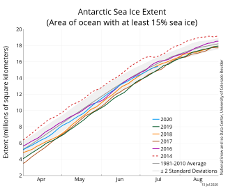 Figure 2. The graph above shows Arctic sea ice extent as of XXXXX XX, 20XX, along with daily ice extent data for four previous years and the record low year. 2020 is shown in blue, 2019 in green, 2018 in orange, 2017 in brown, 2016 in purple, and 2012 in dashed red. The 1981 to 2010 median is in dark gray. The gray areas around the median line show the interquartile and interdecile ranges of the data. Sea Ice Index data.||Credit: National Snow and Ice Data Center|High-resolution image