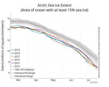 Figure 2a. The graph above shows Arctic sea ice extent as of July 14, 2019, along with daily ice extent data for four previous years and the record low year. 2019 is shown in blue, 2018 in green, 2017 in orange, 2016 in brown, 2015 in purple, and 2012 in dotted brown. The 1981 to 2010 median is in dark gray. The gray areas around the median line show the interquartile and interdecile ranges of the data. Sea Ice Index data.||Credit: National Snow and Ice Data Center|High-resolution image