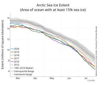Figure 2a. The graph above shows Arctic sea ice extent as of July 1, 2020, along with daily ice extent data for four previous years and the record low year. 2020 is shown in blue, 2019 in green, 2018 in orange, 2017 in brown, 2016 in purple, and 2012 in dashed brown. The 1981 to 2010 median is in dark gray. The gray areas around the median line show the interquartile and interdecile ranges of the data. Sea Ice Index data.||Credit: National Snow and Ice Data Center|High-resolution image