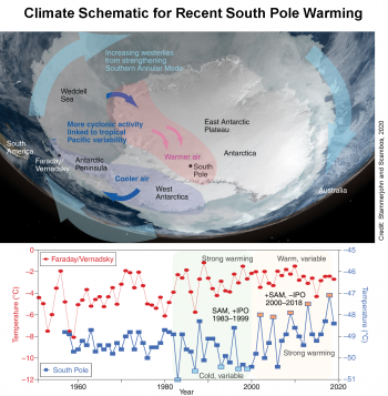 Figure 5b. The top figure shows a map of Antarctica as seen from space with the mechanisms discussed in Clem et al., 2020, overlain onto the map. Stronger westerlies driven by warming combined with tropical teleconnections from the negative phase of the Interdecadal Pacific Oscillation produce enhanced cyclonic activity in the Weddell Sea (illustrated with dark blue arrows). This increases the advection of warm moist air into the high Antarctic interior (illustrated with red arrows), but shifts wind direction over the Peninsula, slowing the warming there. The bottom figure shows mean annual air temperatures at Faraday/Vernadsky Station in the Antarctic Peninsula and at Amundsen-Scott South Pole Station, the locations of which are shown in top image. This figure illustrates near-record lows from the 1980s to late-1990s followed by a series of record and near-record highs since about 2000.||Credit: Stammerjohn and Scambos, 2020 |High-resolution image