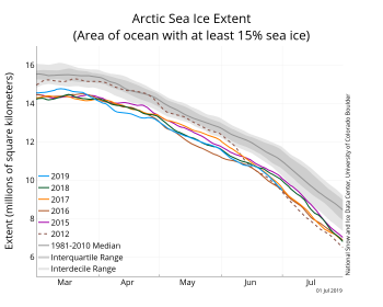 Figure 2. The graph above shows Arctic sea ice extent as of July 1, 2019, along with daily ice extent data for four previous years and the record low year. 2019 is shown in blue, 2018 in green, 2017 in orange, 2016 in brown, 2015 in purple, and 2012 in dotted brown. The 1981 to 2010 median is in dark gray. The gray areas around the median line show the interquartile and interdecile ranges of the data. Sea Ice Index data.||Credit: National Snow and Ice Data Center|High-resolution image
