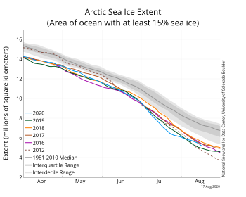 Figure 2a. The graph above shows Arctic sea ice extent as of August 17, 2020, along with daily ice extent data for four previous years and the record low year. 2020 is shown in blue, 2019 in green, 2018 in orange, 2017 in brown, 2016 in purple, and 2012 in dashed red. The 1981 to 2010 median is in dark gray. The gray areas around the median line show the interquartile and interdecile ranges of the data. Sea Ice Index data.||Credit: National Snow and Ice Data Center|High-resolution image