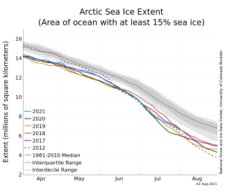 Figure 2a. The graph above shows Arctic sea ice extent as of August 2, 2021, along with daily ice extent data for four previous years and the record low year. 2021 is shown in blue, 2020 in green, 2019 in orange, 2018 in brown, 2015 in magenta, and 2012 in dashed brown. The 1981 to 2010 median is in dark gray. The gray areas around the median line show the interquartile and interdecile ranges of the data. Sea Ice Index data.||Credit: National Snow and Ice Data Center|High-resolution image