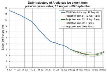 Figure 3. This figure show Arctic sea ice extent projections using data through August 17, 2020. These projections include the 2020 minimum and September 2020 average extent. These are based on the average loss rates for the years 2007 to 2019. The variation in the projection decreases for later dates because there is less time for variation before the end of the melt season. ||Credit: National Snow and Ice Data Center|High-resolution image