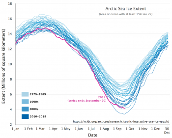 Figure 2a. The graph shows Arctic sea ice decline per decade, and includes the 2019 sea ice decline trajectory. The color scheme moves from lightest blue to darkest, from 1979 to 1990 and 2010 to 2018, respectfully. ||Credit: M. Scott, NSIDC|High-resolution image