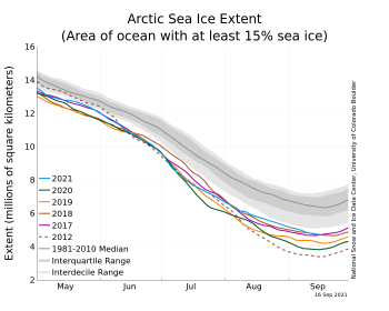 Figure 2a. The graph above shows Arctic sea ice extent on September 15, 2020, along with several other recent years and the record minimum set in 2012. 2019 is shown in green, 2018 in orange, 2017 in brown, 2016 in magenta, and 2012 in dashed brown. The 1981 to 2010 median is in dark gray. The gray areas around the median line show the interquartile and interdecile ranges of the data. Sea Ice Index data. Credit: National Snow and Ice Data Center High-resolution image