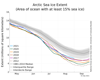 Figure 1a. The graph above shows Arctic sea ice extent as of September, 2021, along with daily ice extent data for four previous years and the record low year. 2021 is shown in blue, 2020 in green, 2019 in orange, 2018 in brown, 2017 in magenta, and 2012 in dashed brown. The 1981 to 2010 median is in dark gray. The gray areas around the median line show the interquartile and interdecile ranges of the data. Sea Ice Index data.||Credit: National Snow and Ice Data Center|High-resolution image