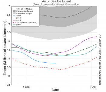 Figure 1b. This figure shows daily Arctic sea ice extent as of September X, 2020, as well as the 1981 to 2010 median and 2007, 2012, 2016, 2019, and 2020.||Credit: National Snow and Ice Data Center|High-resolution image