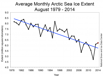 graph of sea ice trend
