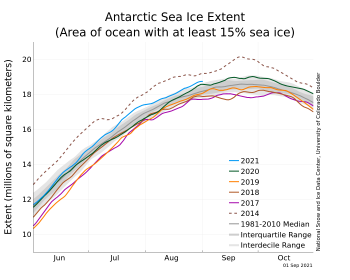 Figure 7. The graph above shows Antarctic sea ice extent as of September 1, 2021, along with daily ice extent data for four previous years and the record high year. 2021 is shown in blue, 2020 in green, 2019 in orange, 2018 in brown, 2017 in magenta, and 2014 in dashed brown. The 1981 to 2010 median is in dark gray. The gray areas around the median line show the interquartile and interdecile ranges of the data. Sea Ice Index data.||Credit: National Snow and Ice Data Center|High-resolution image