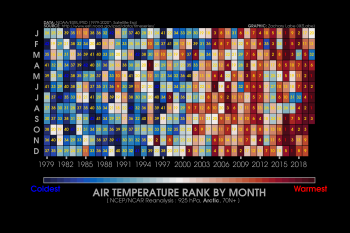 Ranking of Arctic Temperatures by month from 1979 to 2020