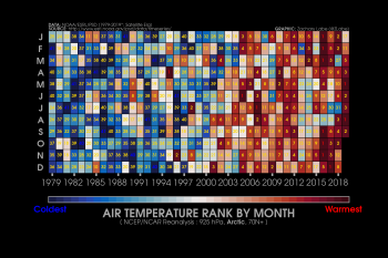 Figure XX. This graphic ranks months based on their Arctic air temperature from 1979 to 2018 at 925 hPa from the National Centers for Environmental Prediction/National Center for Atmospheric Research (NCEP/NCAR) Reanalysis for all areas north of 70 degrees N. Dark reds indicate warmest months; dark blues indicate coldest months. ||Credit: Z. Labe, University of California, Irvine | High-resolution image