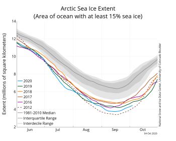 Arctic sea ice extent as of October 4, 2020
