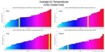 air temperature graphs