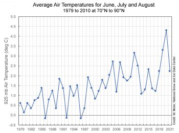 June July August air temperatures from 1979 to 2021