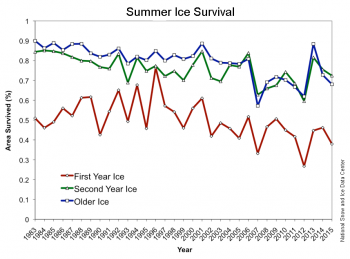 ice survival graph