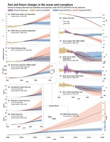 Figure 6. The IPCC Special Report on the Ocean and Cryosphere in a Changing Climate (SROCC) Summary for Policy Makers Report shows the observed and modeled historical changes in the ocean and cryosphere since 1950, as well as the future projections under a low emission scenario that limits the global warming to less than 2 degrees Celsius (4 degrees Fahrenheit), compared to a high emission scenario where global temperatures rise above 4 degrees Celsius (7 degrees Fahrenheit). Changes are shown changes relative to 1986-2005 for: (a) global mean surface air temperature; (b) global-mean sea surface temperature; (c) number of surface ocean marine heatwave days; (d) global ocean heat content (0 to 2000 meter depth); (e) Greenland mass loss; (f) Antarctic mass loss; (g) glacier mass loss; (h) global mean surface pH; (i) global mean ocean oxygen averaged over 100 to 600 meter depth; (j) Arctic sea ice; (k) Northern Hemisphere snow cover; (l) near-surface permafrost area and (m) global sea level. ||Credit: International Panel on Climate Change (IPCC). | High-resolution image