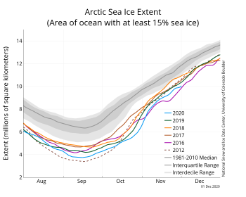 Arctic sea ice extent as of December 1, 2020 and several other years for comparison