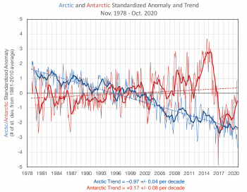 Figure X. Monthly extent (thin lines) for Arctic (blue) and Antarctic (red) and 12-month trailing average (thick lines) for standardized anomalies (departure from the 1981 to 2010 average in each month divided by the 1981 to 2010 standard deviation for the month). The linear trend is overlaid in dashed lines. The trend values are provided below the plot, in # of standard deviations per decade with the +/- 95% confidence level; both trends are statistically significant. ||Credit: W. Meier, NSIDC|High-resolution image